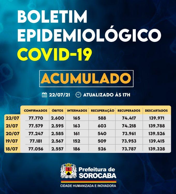 boletim covid acumulado sorocaba 2207 e1627043492384