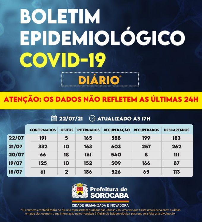 boletim covid diario sorocaba 2207 e1627043419150